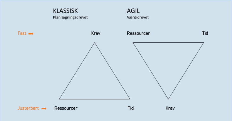 Klassisk vs agil projektledelse