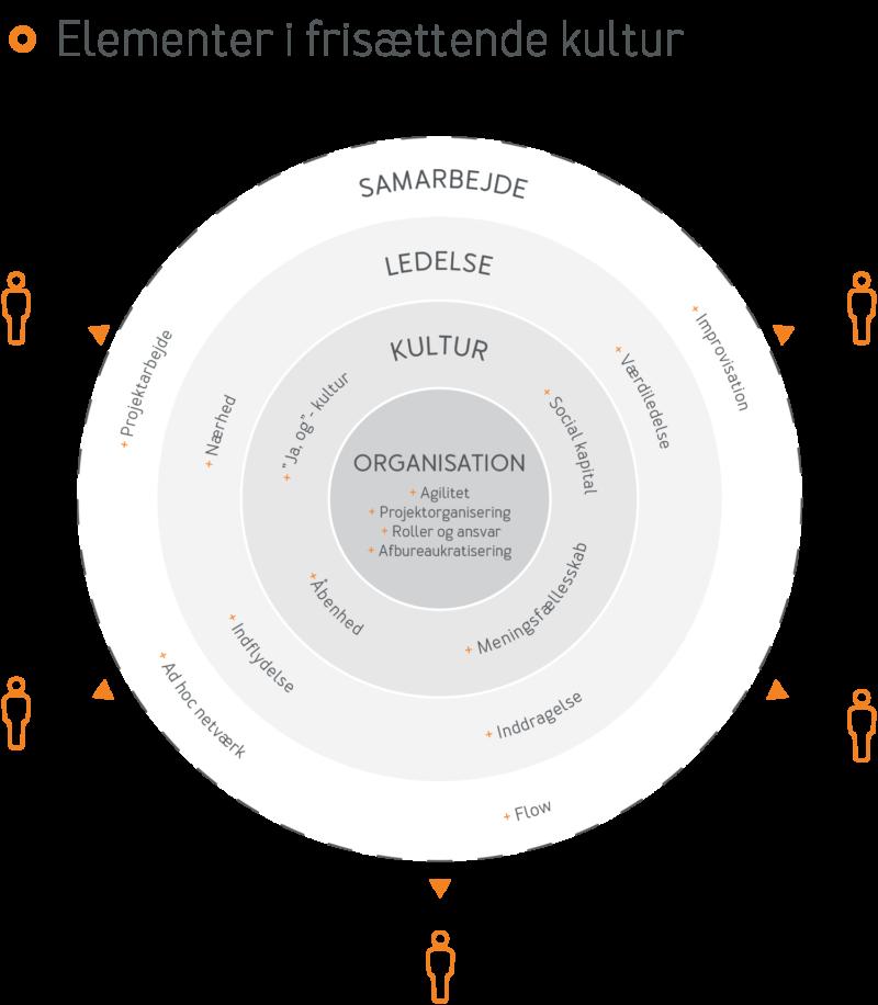 Frisættende ledelse - model 1