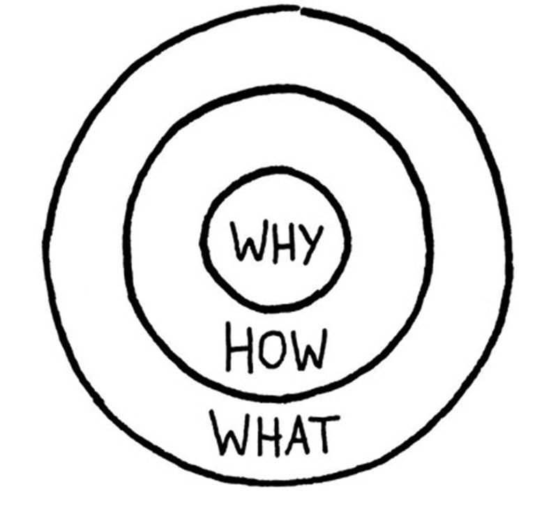 The Golden Circle, Simon Sinek
